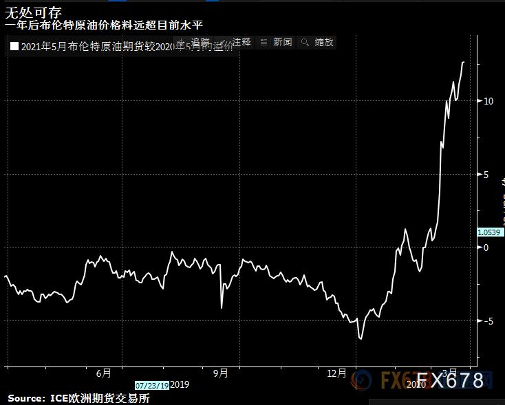 原油月評:雙重打擊引發需求崩潰!油價周線五連跌苦守20,料錄得曆史最差季度表現