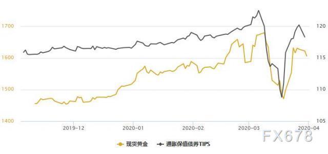 黃金T+D收跌,美元依舊受青睞;通脹預期消失,且全球最大實物買家準備撤!