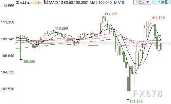 紐市盤前:歐銀欲加碼寬鬆,歐元一度大跌百點;全球貿易遭重創,澳元重挫近1.5%