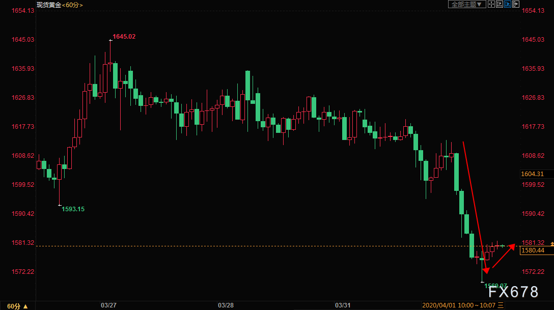 黃金交易提醒:黃金跌破1600趨勢反轉?美國經濟衰退已成定局,日內ADP和PMI數據將提供指引