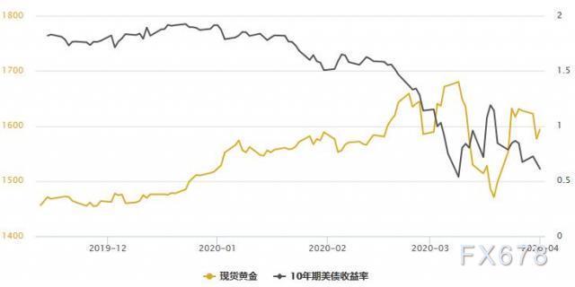 黃金T+D收跌,受大宗商品總體疲軟拖累;一季度金市略勝一籌,後市仍聚焦一大困境
