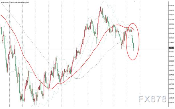 歐洲經濟前景悲觀投資者再度湧入美元避險,歐元兌美元跌至四日低位
