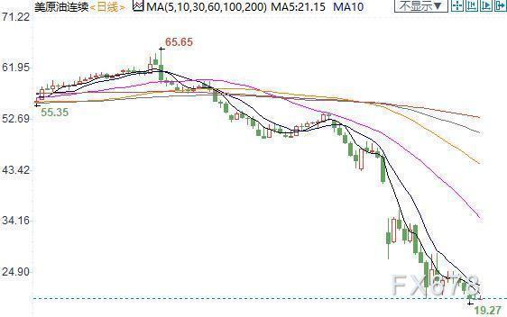 紐市盤前:三重利空因素共振,歐元跌逾百點;油市極度悲觀,加元一度重挫1.5%