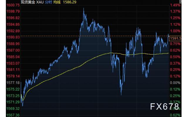 4月2日財經早餐:美元再度走強,商品貨幣領跌,黃金升上1590,美油布油走勢分化