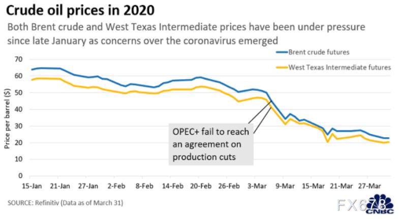 國際油價十八年低點徘徊,沙特和俄羅斯卻堅決打價格戰,五張圖深究背後玄機