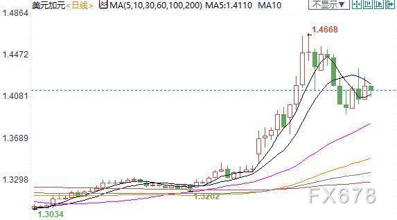 紐市盤前:美元重上100,歐元暴挫1%;油市噩耗不斷,反彈或隨時結束,加元下落200點