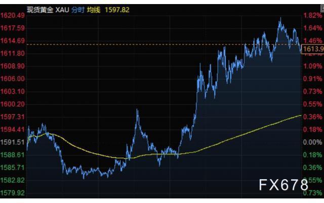4月3日財經早餐:美元連續走高,黃金漲逾20美元,油價漲幅創紀錄,非農報告將出爐