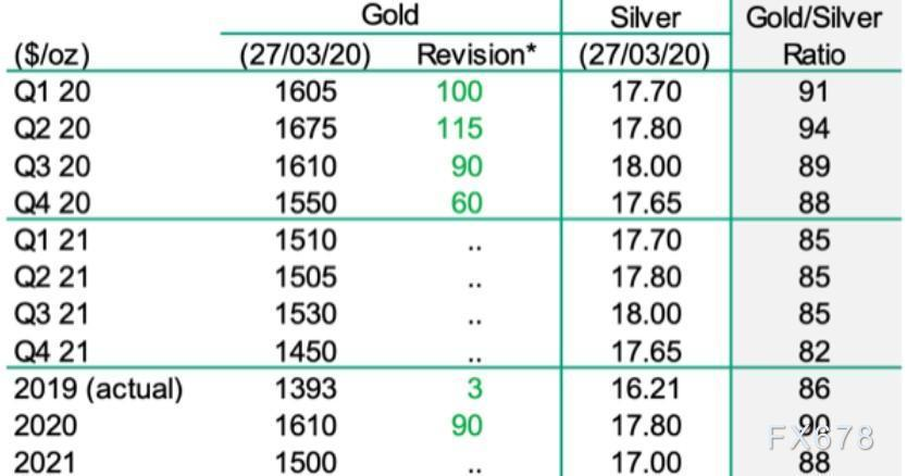 法國巴黎銀行:二季度金價或漲至1670!現在上車正當時?