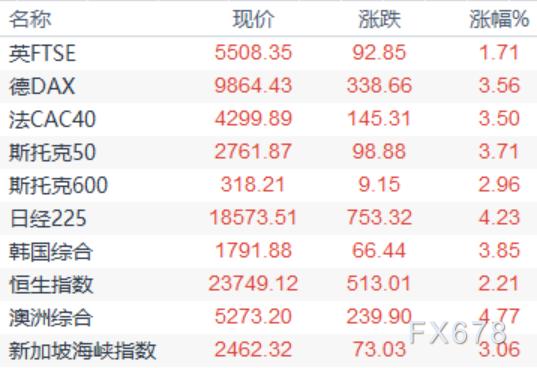 三重利空因素共振,日元一度大跌近0.8%,創逾一周新低