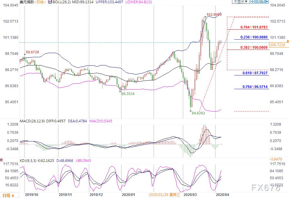 4月7日現貨黃金、白銀、原油、外匯短線交易策略