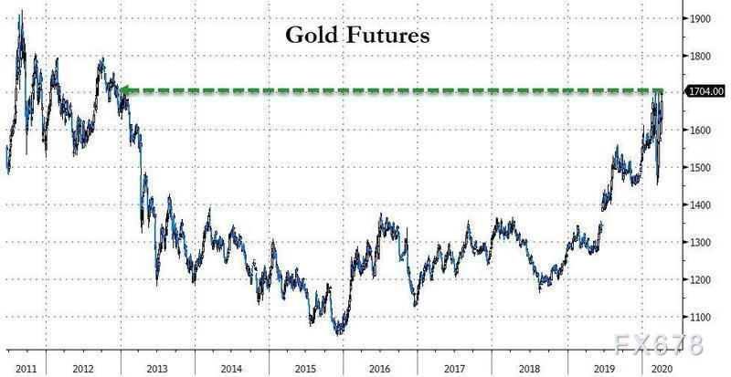 美國再推1萬億美元刺激!黃金期貨創下逾七年新高,警惕創紀錄的美元空頭倉位