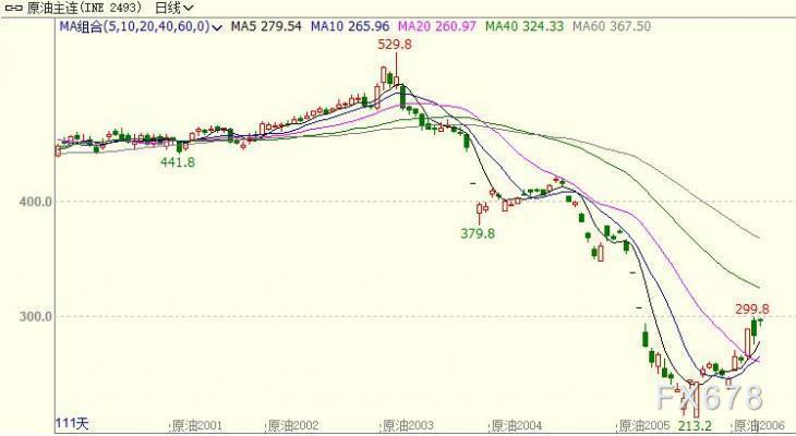 INE原油大漲逾4%,直指300大關!全球股市紛紛大漲,多頭對減產談判充滿期待