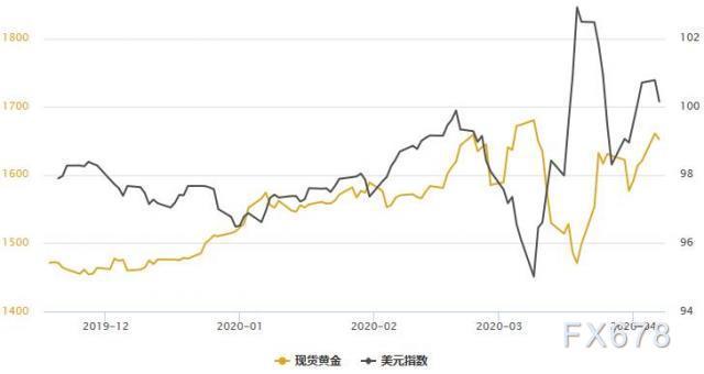 黃金T+D創四周新高,白銀T+D暴漲逾5%!美元回落近百點,本月金市存四大利多因素
