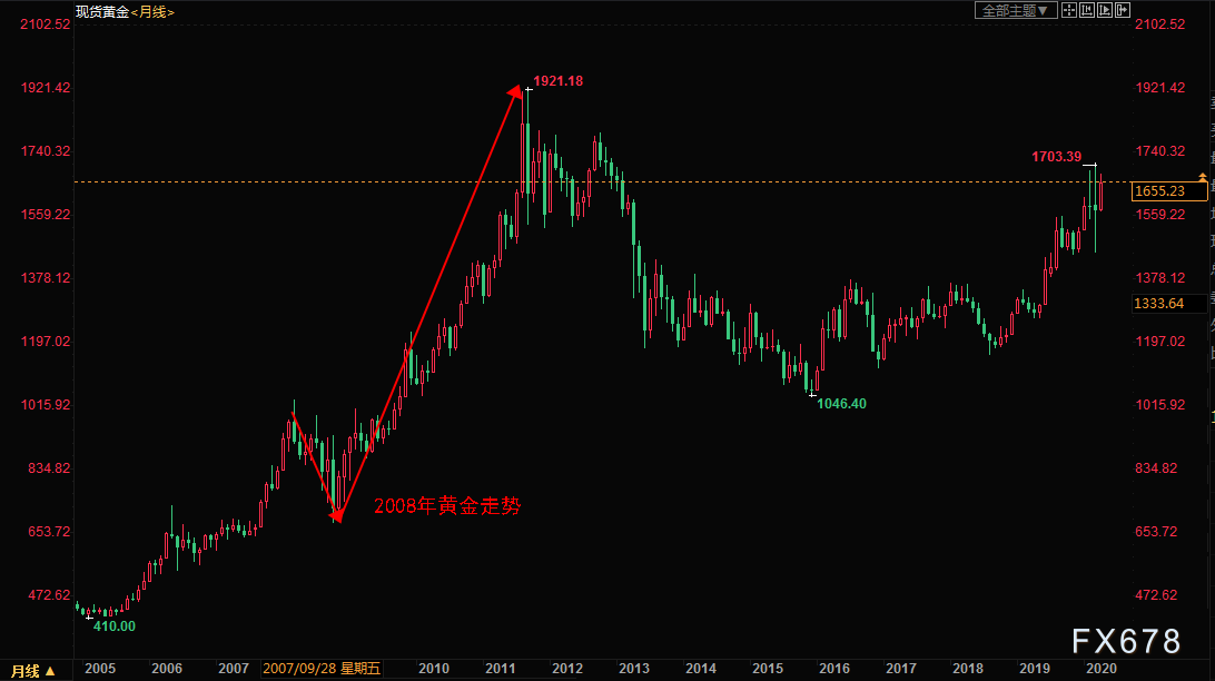 一季度全球黃金ETF持倉增幅創紀錄,全球央行寬鬆+市場不確定性料推動金價重返千七