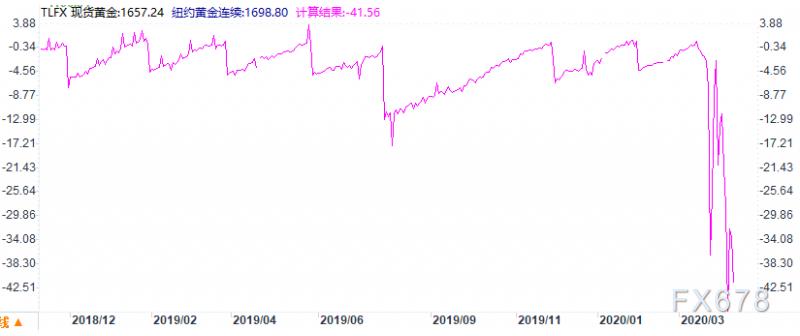 金銀T+D雙雙收漲,美元及美債收益率回落;一指標顯示,對衝交易仍可維持多金空銀策略