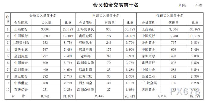 3月貴金屬普跌,但黃金抗跌性明顯!上海黃金交易所2020年第3期行情月報