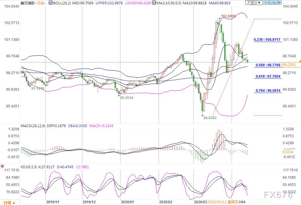 4月14日現貨黃金、白銀、原油、外匯短線交易策略