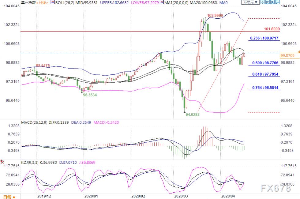 4月16日金融市场热点