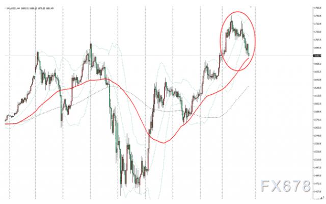 金市周評:風險回暖金價回落調整,但諸多因素仍是長期強勁支撐