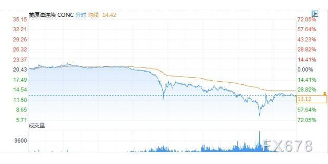 API原油庫存增幅不及預期,美油跌幅持穩於35%