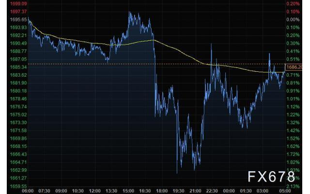 4月22日財經早餐:美元升至二周高位,黃金擊穿1660後大幅反彈,美油延續史無前例的暴跌