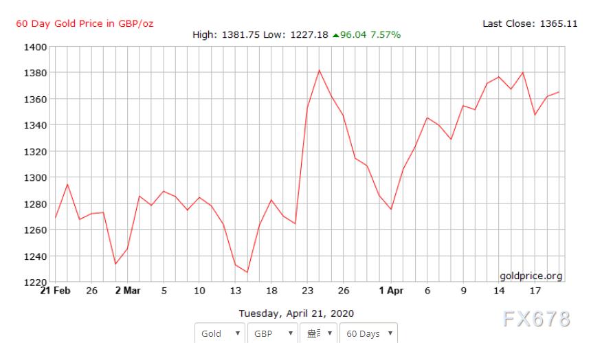 黃金交易提醒:油價崩跌+美元走強仍製掣黃金!但多頭不乏底氣,英鎊計價黃金處於峰值附近