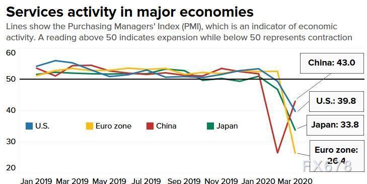 七張圖詮釋疫情對全球經濟的影響,悲觀經濟預期暗示金價仍有上行空間
