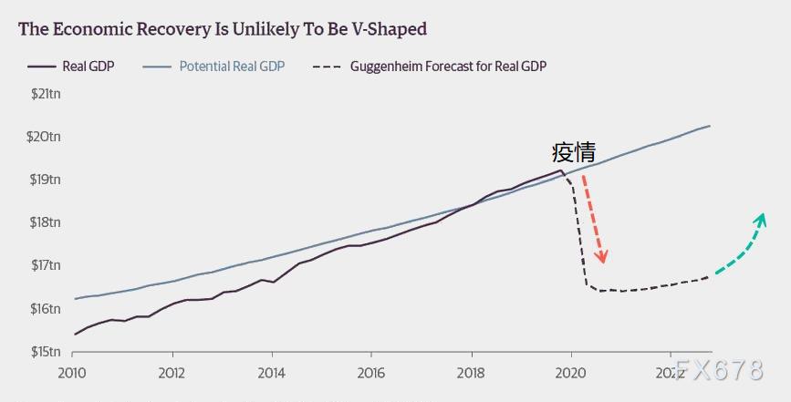 """全球經濟可能""""觸底"""",但關鍵指標暗示美歐""""二次風險"""",機構警告不要指望"""" V型""""複蘇"""