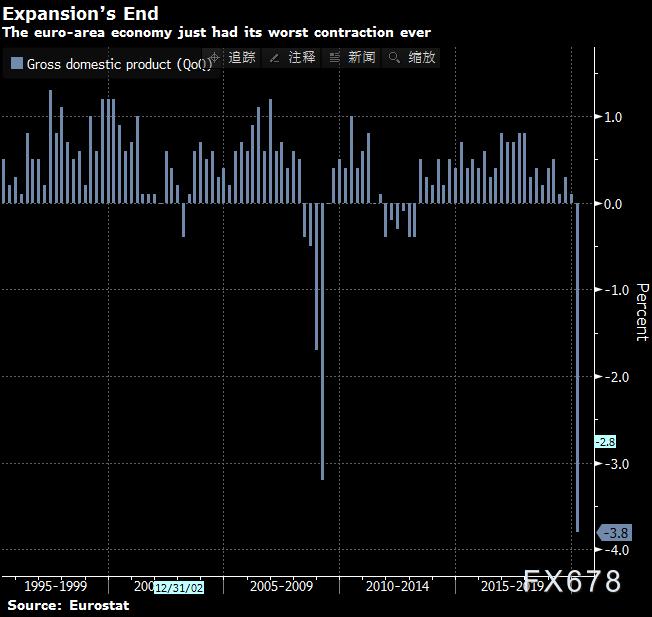 創紀錄經濟萎縮!歐元區平添聯合財政刺激的迫切性;擴大緊急購債計劃隻是時間問題