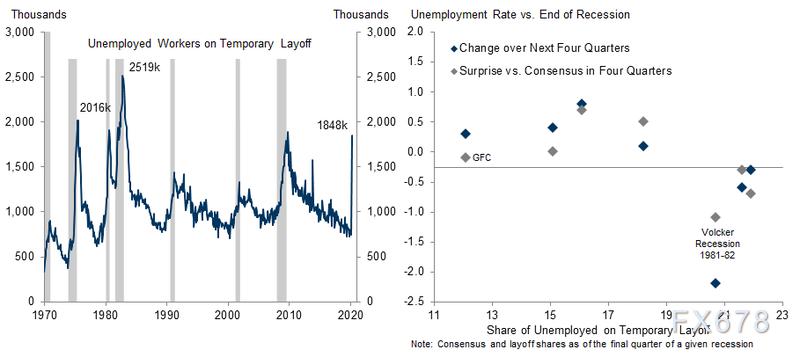 史上最差非農數據來襲!但不足以展現疫情衝擊,最早走出失業陰霾可能要到大選後