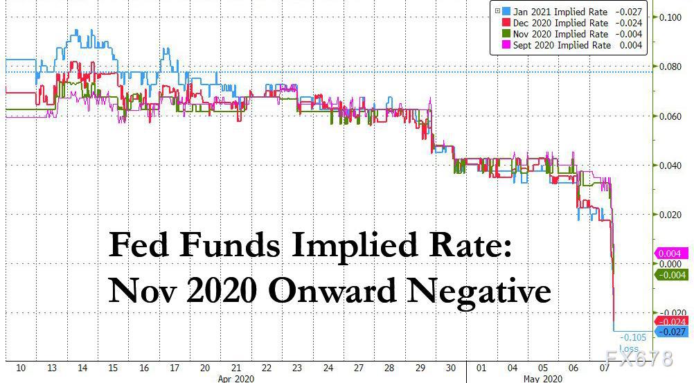 鮑威爾需要立即解決負利率問題,否則美聯儲將失去控製權,黃金將成為關鍵觀測指標