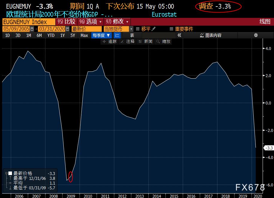 """5月11日-15日重磅經濟數據和風險事件前瞻——原油市場三大月報攜手美國""""恐怖數據""""來襲"""