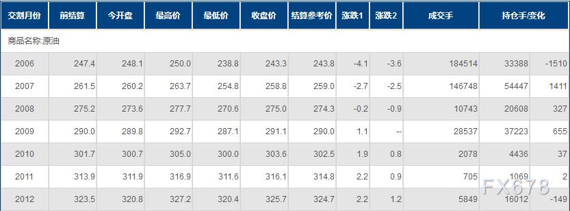 INE原油一度跌逾3%!全球需求複蘇緩慢;美鑽井創紀錄新低,但庫存壓力不減