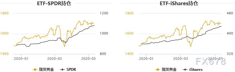 黃金T+D微跌,但白銀T+D創三周新高!避險需求猶在,而本周可聚焦這兩點