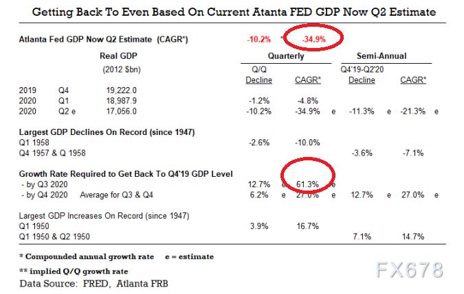 美國三季度GDP有望實現曆史最大漲幅?但全年仍錄得萎縮,警惕貨幣超發引發中期通脹風險