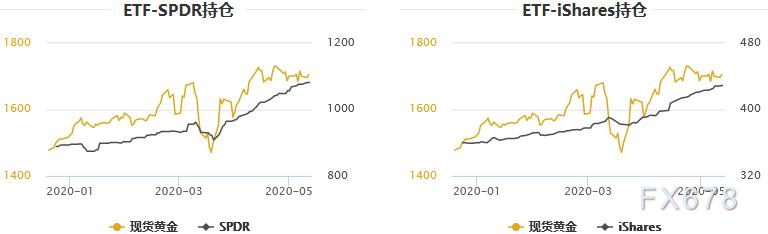 金銀T+D雙雙收跌,美元一度創兩周半新高!美國4月CPI待公布|美聯儲官員閑不下來