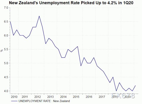 新西蘭聯儲5月決議料基調偏鴿,緊跟財政政策擴大資產購買,QE規模或擴大一倍
