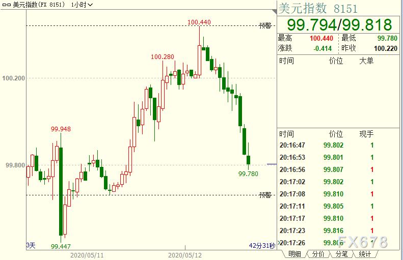 """現貨黃金仍是避險佳選,美聯儲官員再執拗也無力扭轉""""0到1""""質變,何況有不可控新變量"""