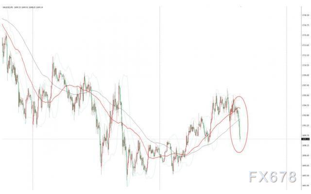 美國4月CPI略低於預期,現貨金價短線延續本周跌勢