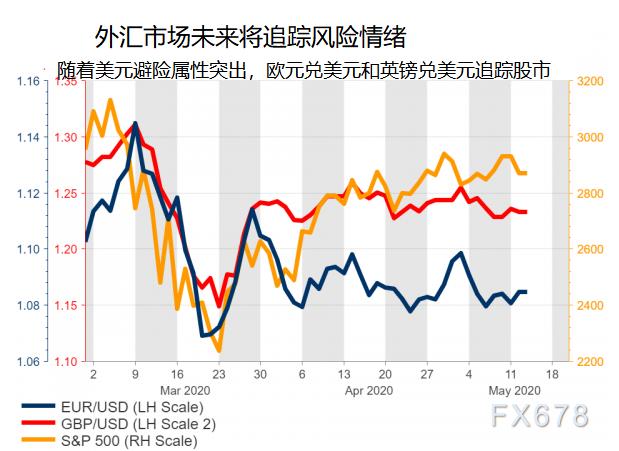 全球零利率背景下利差不再,外匯市場如何驅動?兩大因素或成主要推動力