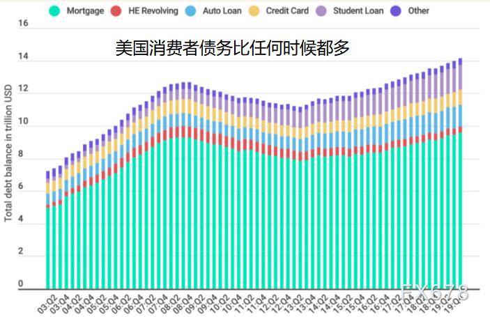 創紀錄失業+負債,美國消費者信心亮起紅燈,30年曆史數據證明股市可能仍在下跌途中