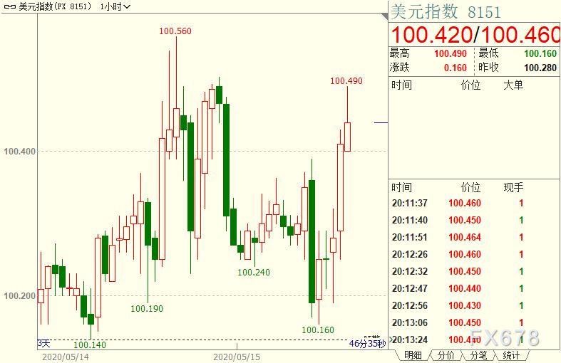 """現貨黃金收窄漲幅,宏觀面提振避險,但美元仍具相對優勢;IMF暗示德國應""""少設障"""""""