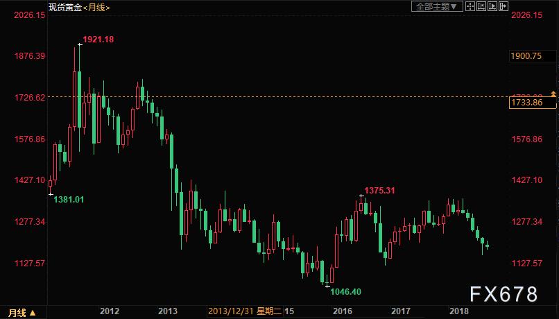 通縮與持倉過於擁擠,黃金或重現2013年崩盤風險?兩大因素截然不同,中長期黃金仍是香饃饃