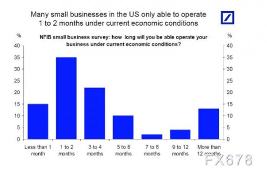 1800萬美國小型企業面臨永久損失風險,占47%勞動市場!花掉救助資金時會發生什麼