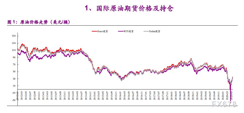 圖個明白:供給持續利好,原油市場行情升溫