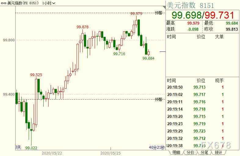 """現貨黃金走低,日本經濟再打""""強心針"""";但市場恐慌料難退,索羅斯暗示歐洲被逼上梁山"""