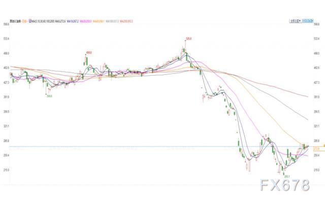 INE原油小幅下跌,雖然封鎖緩解,但人們仍擔心需求前景