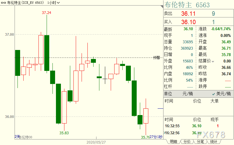 國際油價走低,需求複蘇仍存疑慮,IEA作出新的悲觀預期;多頭期待中國盡快放大招