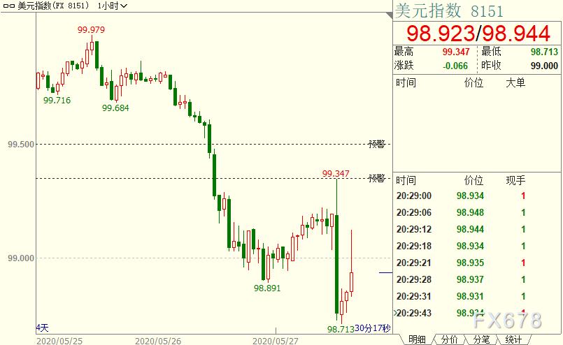 黃金創逾兩周新低,但跌勢受弱勢美元牽製,因歐元刷新八周高位,歐盟複蘇計劃出大手筆