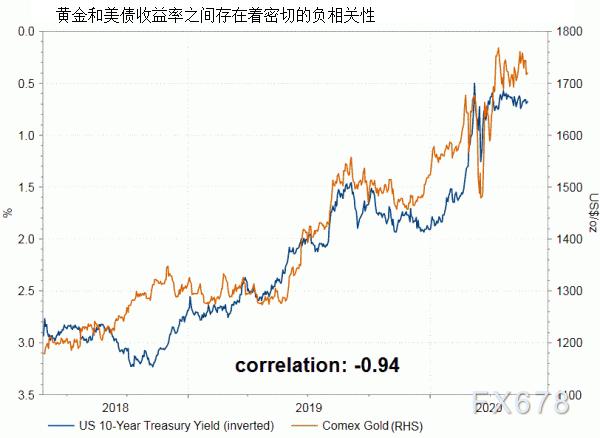 全球低利率環境為黃金撐起保護傘,後市料維持漲勢!下周歐洲央行料加大緊急資產購買